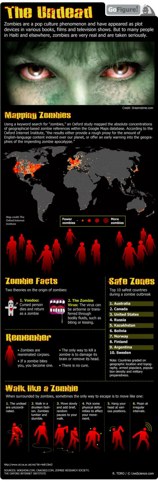 go figure zombies 121015 Zombie Facts: Real and Imagined Infographic