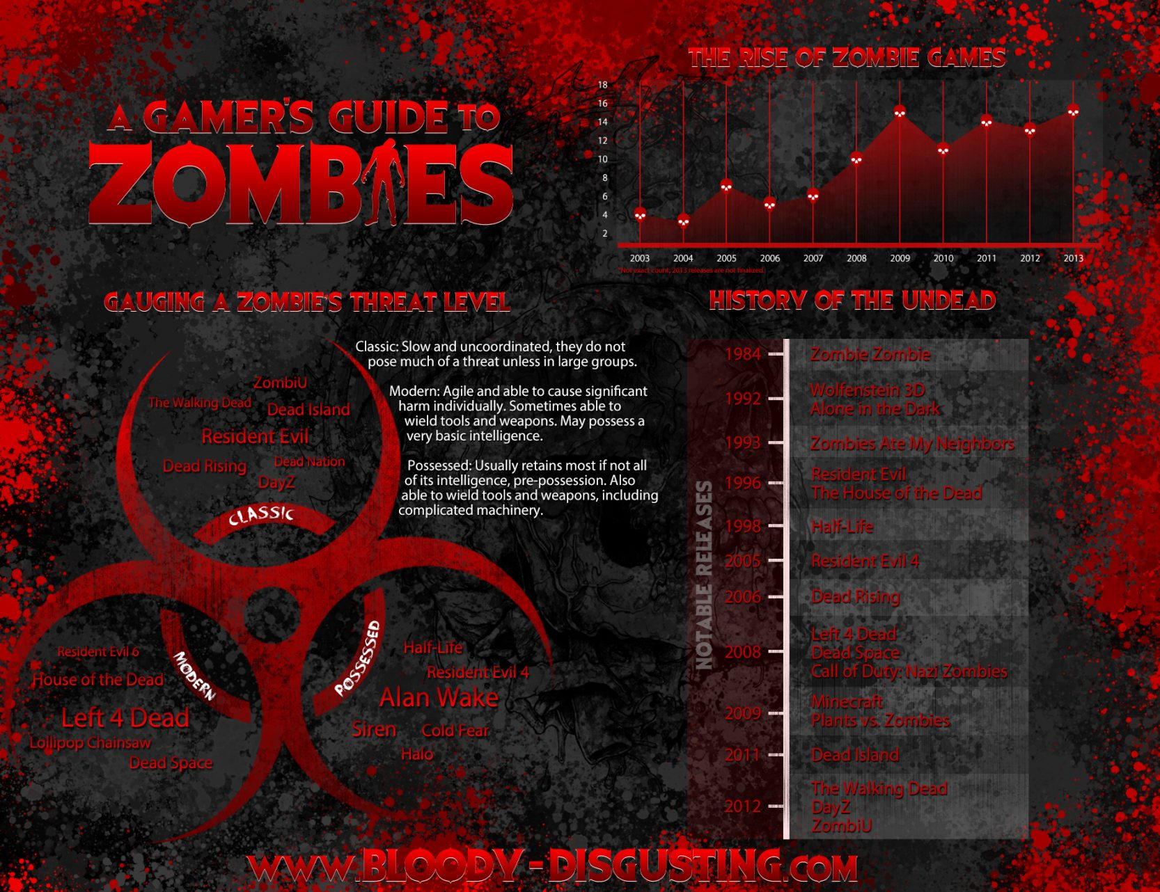gamers guide to zombies A Gamers Guide to Zombies Infographic